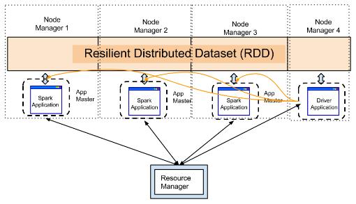 Spark RDD Cluster Mode