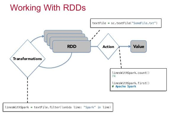 Working With RDD