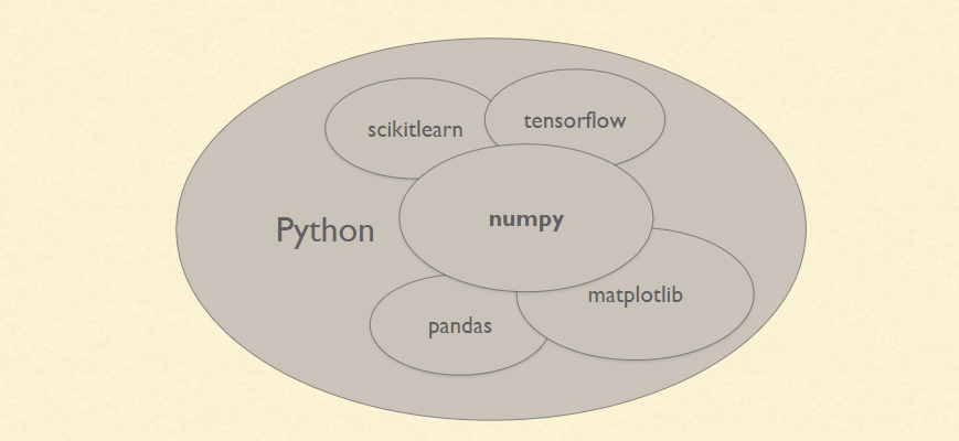 NumPy and Pandas Tutorial - Data Analysis with Python | CloudxLab Blog