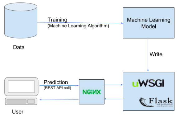 Machine Learning Model Deployment