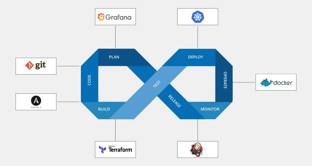 Free Online Webinar DevOps by CloudxLab