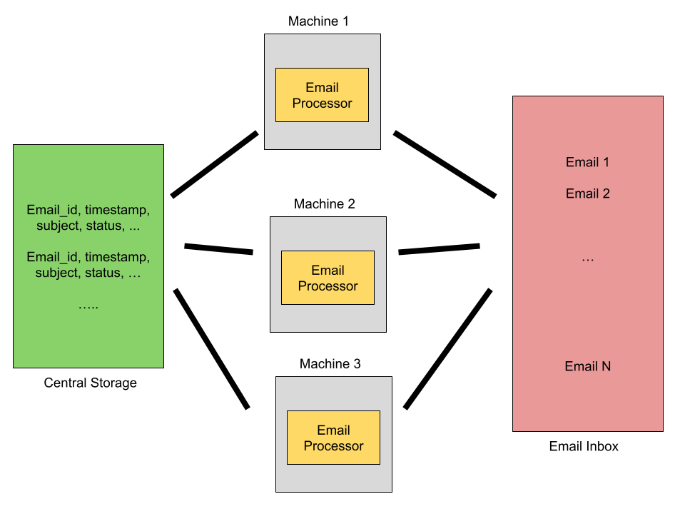 How to design a large-scale system to process emails using multiple machines [Zookeeper Use Case Study]?