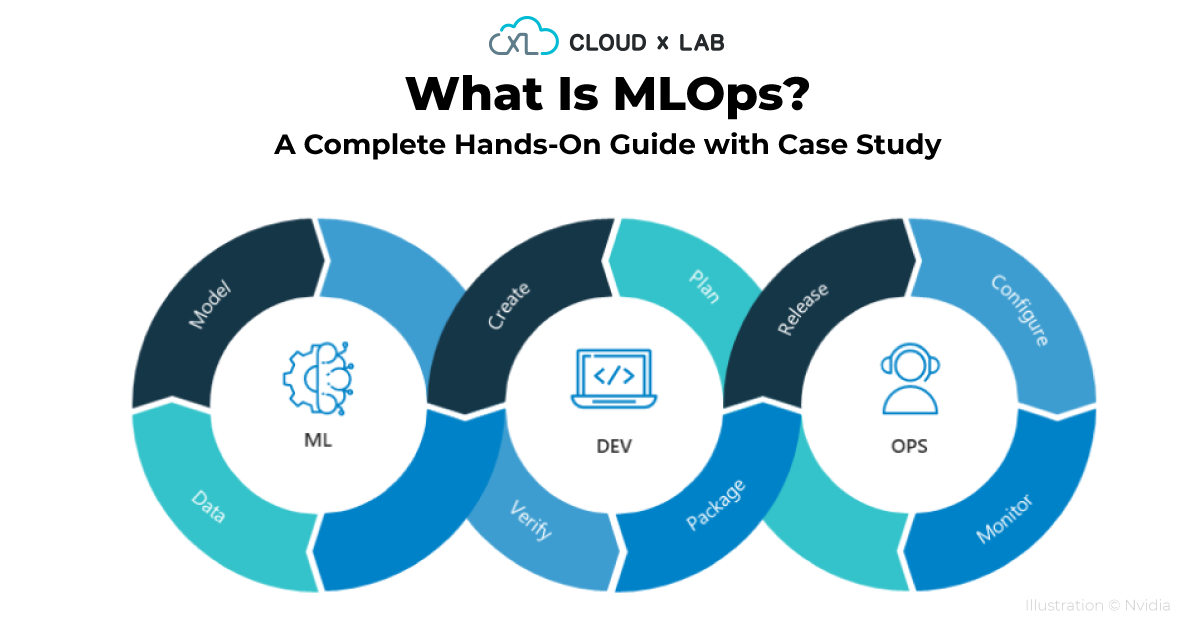 MLOps (Machine Learning Operations) – A Complete Hands-On Guide with Case Study